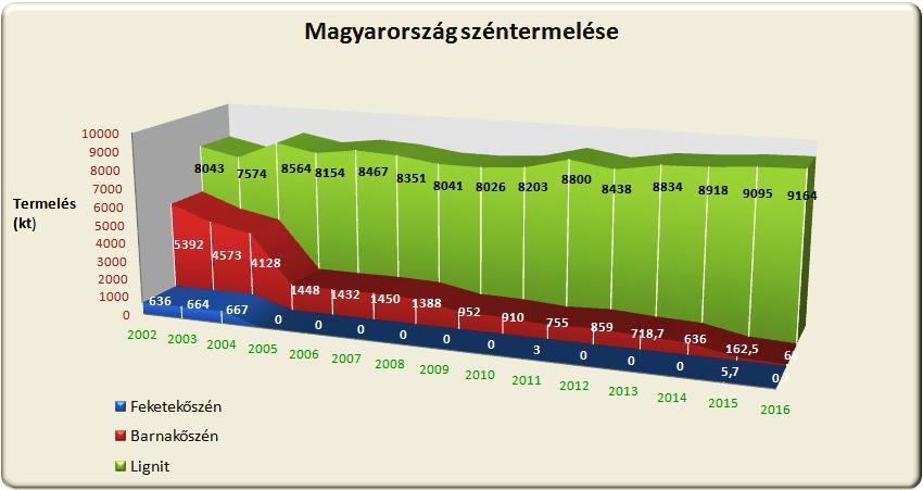 1 ábra Magyarország széntermelése az utóbbi években