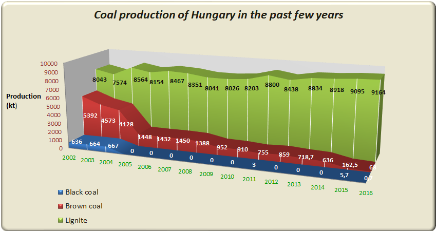 Coal production of Hungary in the past few years