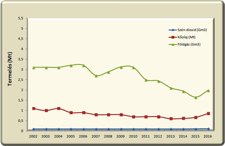 2 ábra Kőolaj, földgáz és CO2 termelés Magyarországon az utóbbi években