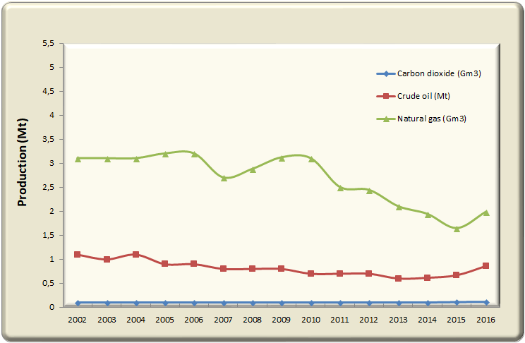 Production of crude oil, natural gas and carbon dioxide in Hungary between 2002-2016