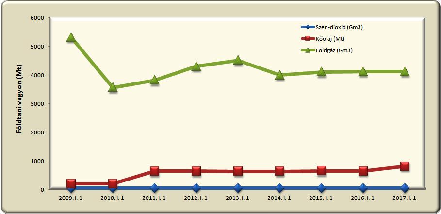 3 ábra Magyarország kőolaj, földgáz és CO2 vagyona