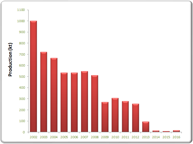 Bauxite production in Hungary in the past few years