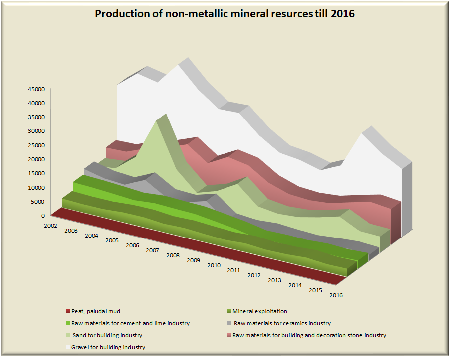 (Cumulated) production of non-metallic raw materials in Hungary in the past few years