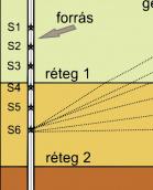 Szeizmikus cross-hole mérés